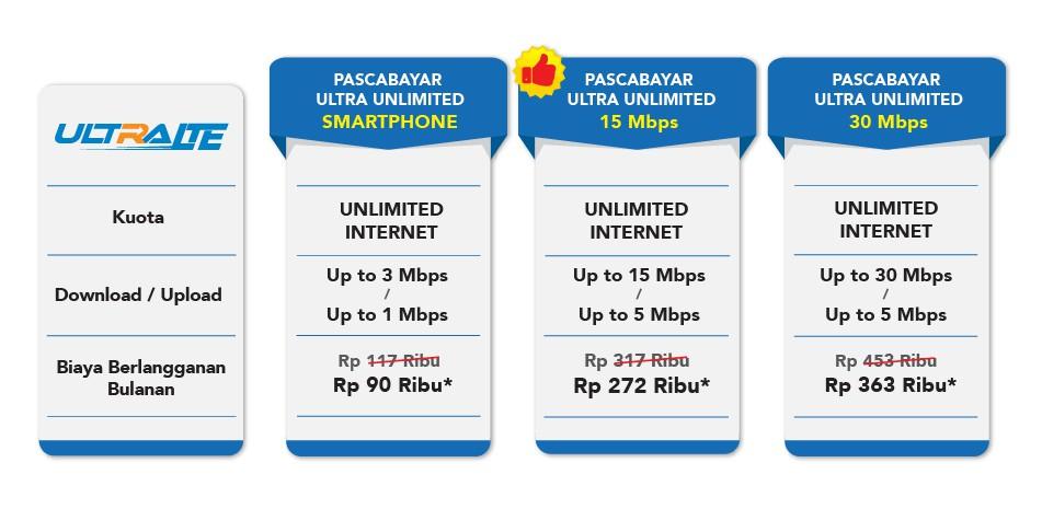 Internet Unlimited Bolt Lebih Cepat